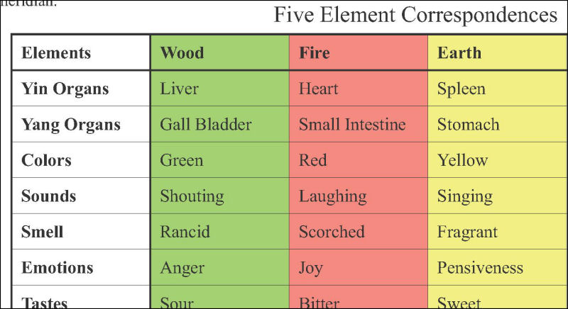 Five Element Correspondences Table