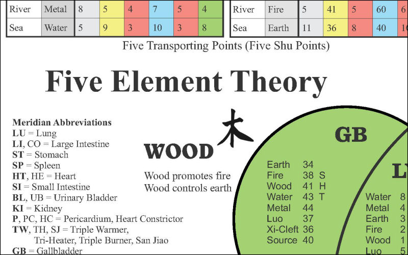 The Five Elements of Acupuncture Chart