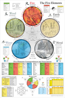 Five Elements Poster
